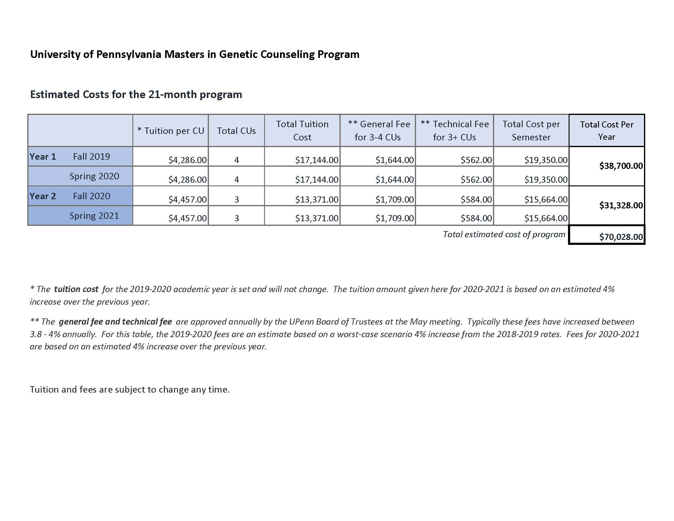 Tuition, Costs and Financial Aid | Masters Program in