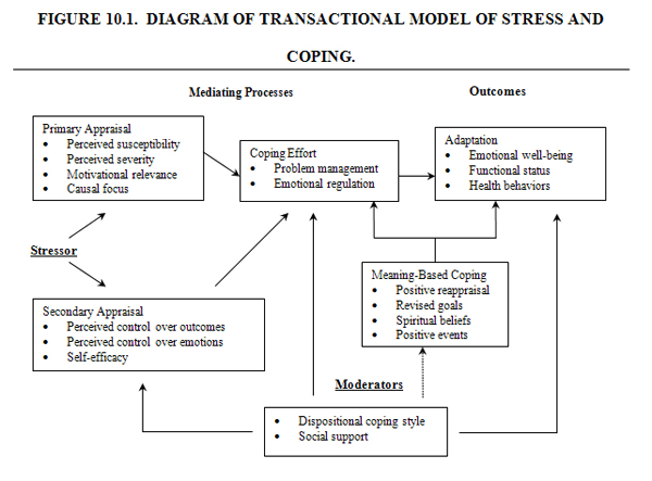 IB Notes: Transactional model of stress: Lazarus and Folkman