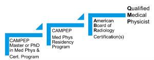 FAQ | Medical Physics Graduate Programs | Perelman School of