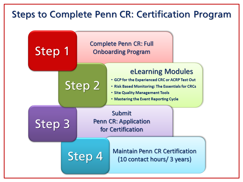Penn Cr Onboarding Office Of Clinical Research Perelman School